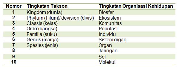 Tabel tingkatan takson dan tingkatan organisasi kehidupan